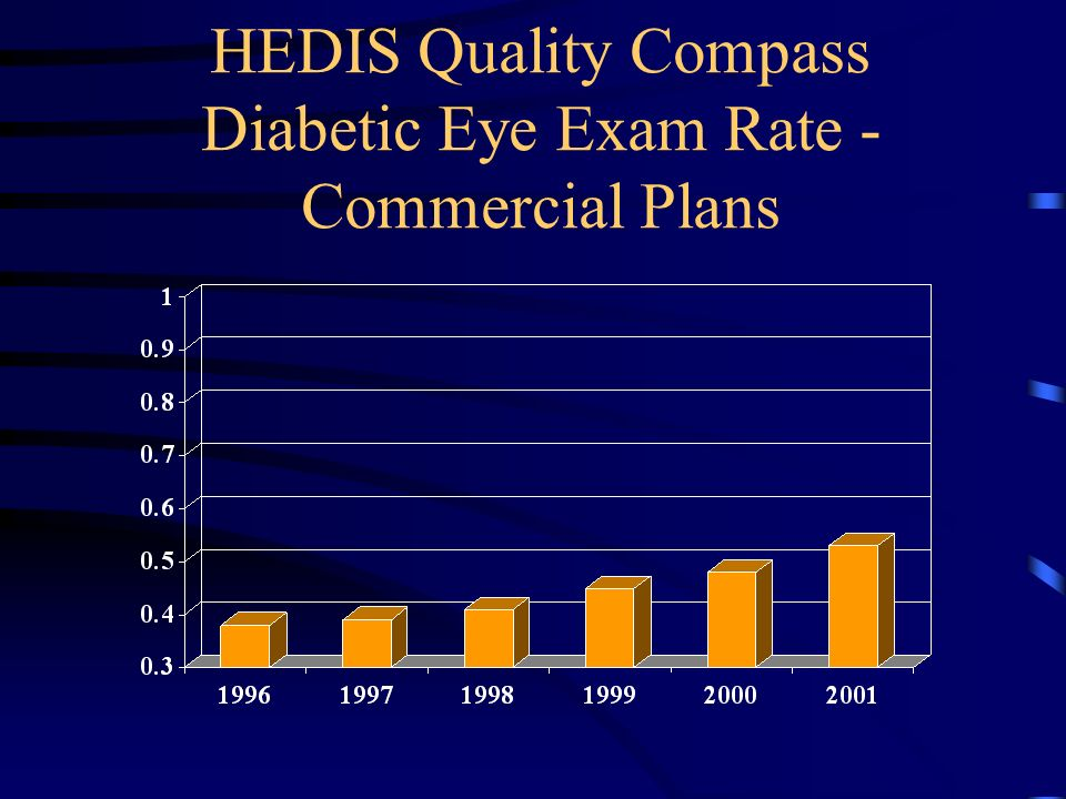HEDIS Quality Compass Diabetic Eye Exam Rate - Commercial Plans