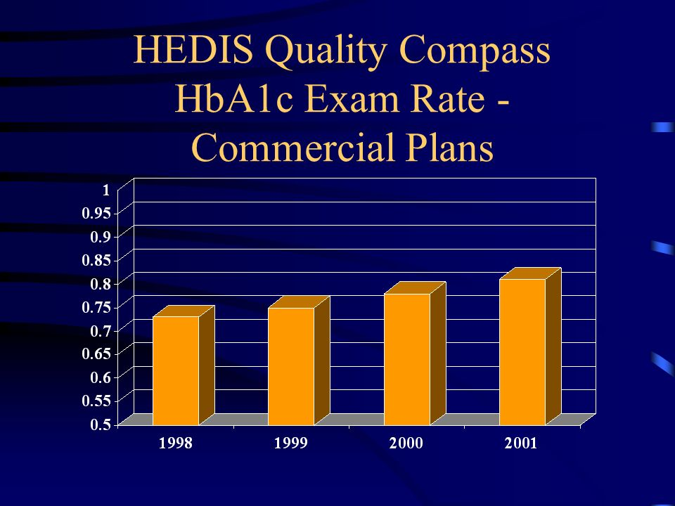HEDIS Quality Compass HbA1c Exam Rate - Commercial Plans