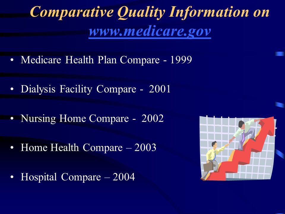 Comparative Quality Information on www.medicare.gov www.medicare.gov Medicare Health Plan Compare - 1999 Dialysis Facility Compare - 2001 Nursing Home Compare - 2002 Home Health Compare – 2003 Hospital Compare – 2004