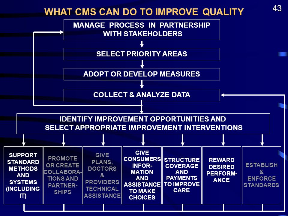 43 WHAT CMS CAN DO TO IMPROVE QUALITY IDENTIFY IMPROVEMENT OPPORTUNITIES AND SELECT APPROPRIATE IMPROVEMENT INTERVENTIONS ADOPT OR DEVELOP MEASURES COLLECT & ANALYZE DATA SELECT PRIORITY AREAS MANAGE PROCESS IN PARTNERSHIP WITH STAKEHOLDERS ESTABLISH & ENFORCE STANDARDS STRUCTURE COVERAGE AND PAYMENTS TO IMPROVE CARE SUPPORT STANDARD METHODS AND SYSTEMS (INCLUDING IT) GIVE CONSUMERS INFOR- MATION AND ASSISTANCE TO MAKE CHOICES PROMOTE OR CREATE COLLABORA- TIONS AND PARTNER- SHIPS GIVE PLANS, DOCTORS & PROVIDERS TECHNICAL ASSISTANCE REWARD DESIRED PERFORM- ANCE