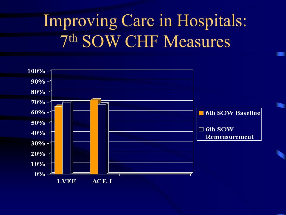 Improving Care in Hospitals: 7 th SOW CHF Measures