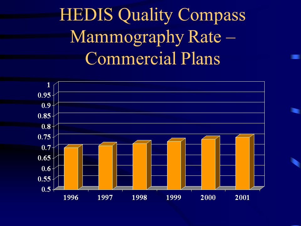 HEDIS Quality Compass Mammography Rate – Commercial Plans