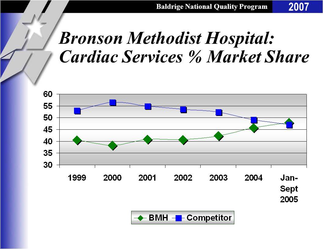 Baldrige National Quality Program 2007 Bronson Methodist Hospital: Cardiac Services % Market Share