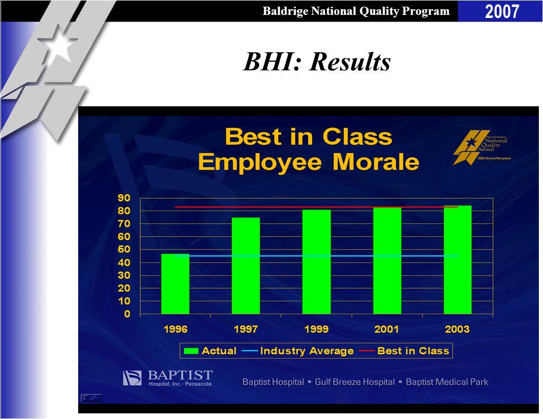 Baldrige National Quality Program 2007 BHI: Results