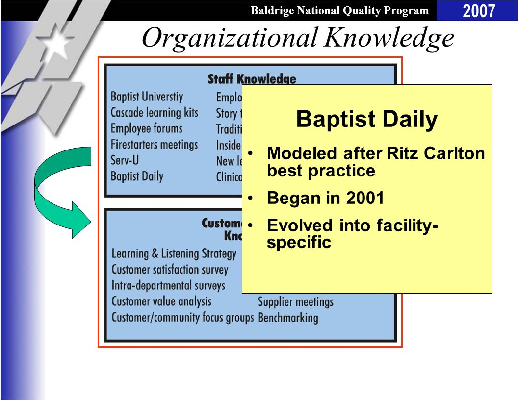Baldrige National Quality Program 2007 Organizational Knowledge Baptist Daily Modeled after Ritz Carlton best practice Began in 2001 Evolved into faci