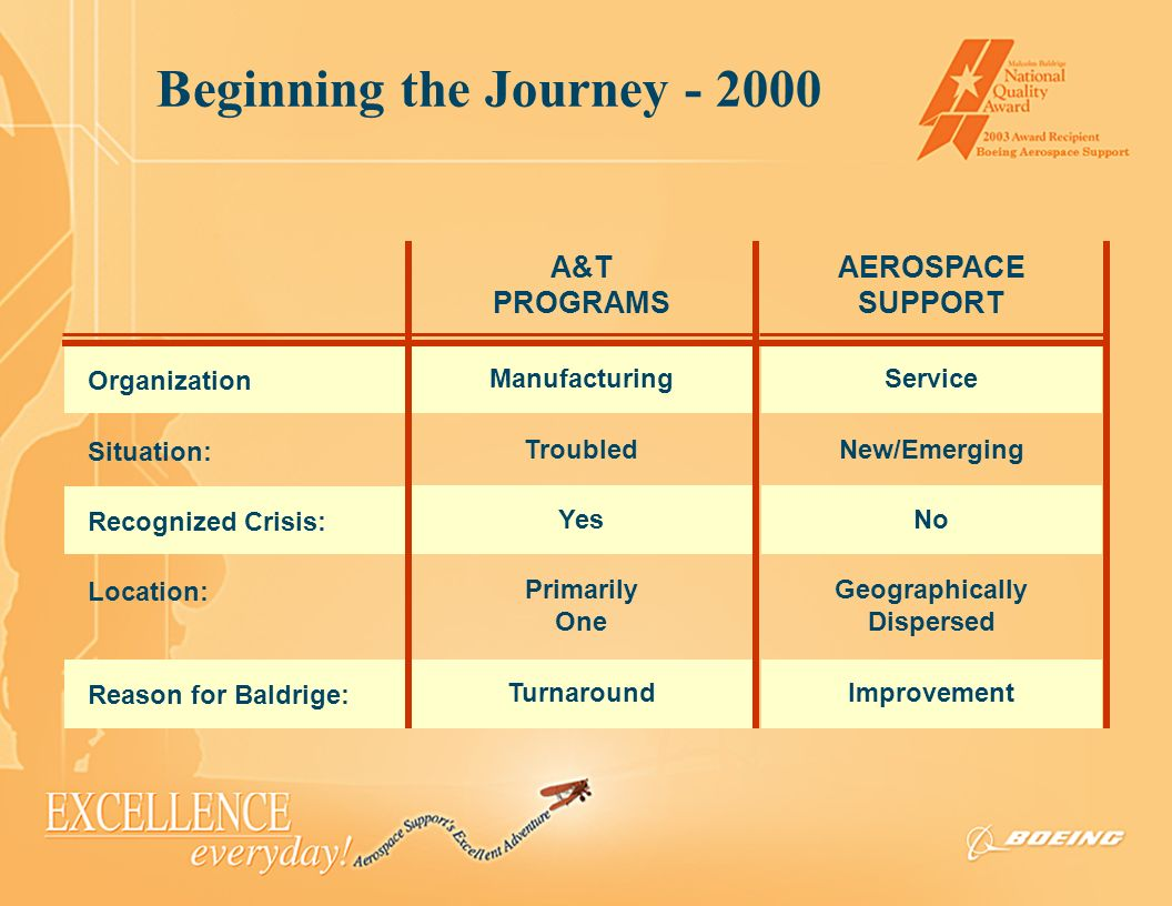 Beginning the Journey - 2000 Organization Situation: Recognized Crisis: Location: Reason for Baldrige: A&T PROGRAMS Manufacturing Troubled Yes Primari