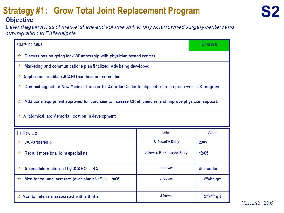 Strategy #1: Grow Total Joint Replacement Program Follow Up WhoWhen ¶ JV/Partnership B. Powel/A.Kirby 2005 ¶ Recruit more total joint specialists J.Do