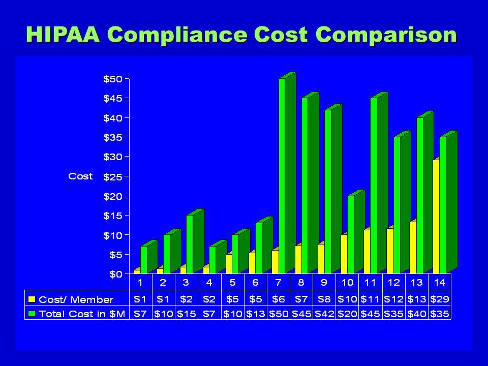 HIPAA Compliance Cost Comparison