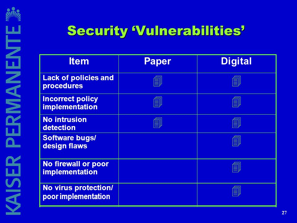 27 Security Vulnerabilities 4 No virus protection/ poor implementation 4 No firewall or poor implementation 4 Software bugs/ design flaws 44 No intrus