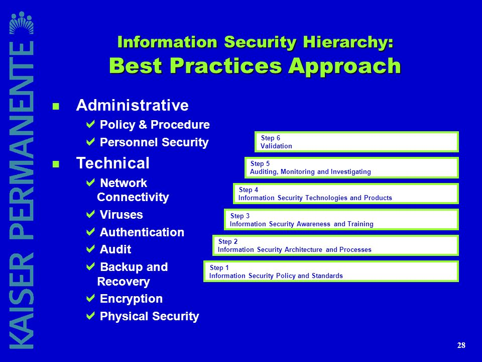 28 Information Security Hierarchy: Best Practices Approach n Administrative Policy & Procedure Personnel Security n Technical Network Connectivity Vir