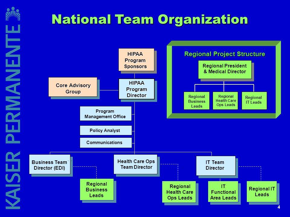 4 National Team Organization HIPAA Program Director HIPAAProgramSponsors Business Team Director (EDI) Health Care Ops Team Director IT Team Director R