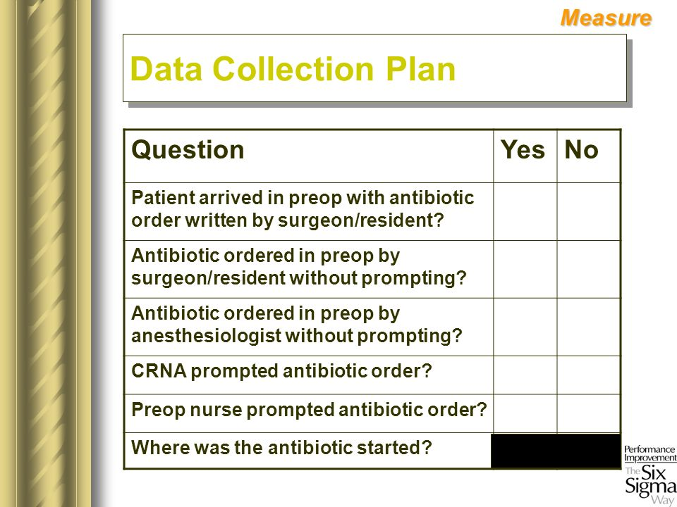 QuestionYesNo Patient arrived in preop with antibiotic order written by surgeon/resident? Antibiotic ordered in preop by surgeon/resident without prom
