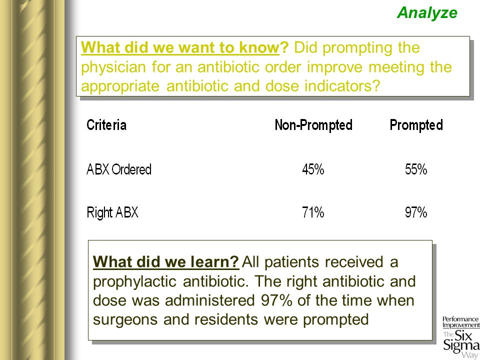 What did we learn? All patients received a prophylactic antibiotic. The right antibiotic and dose was administered 97% of the time when surgeons and r