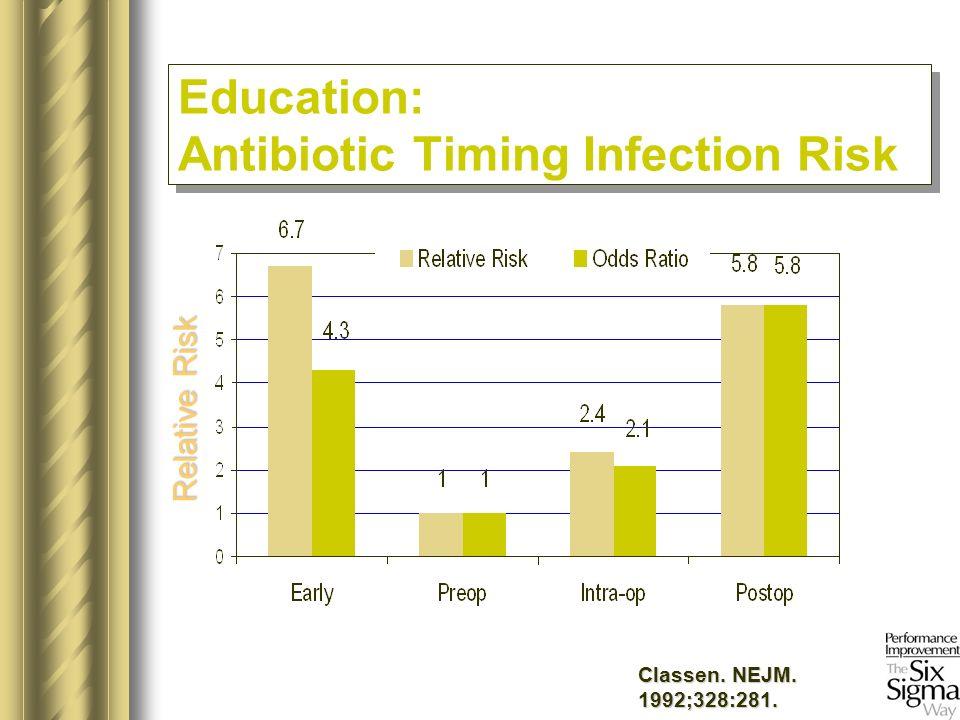 Classen. NEJM. 1992;328:281. Relative Risk Education: Antibiotic Timing Infection Risk