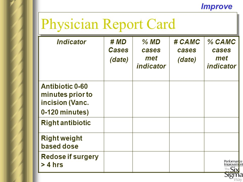 Improve Physician Report Card Indicator# MD Cases (date) % MD cases met indicator # CAMC cases (date) % CAMC cases met indicator Antibiotic 0-60 minutes prior to incision (Vanc.