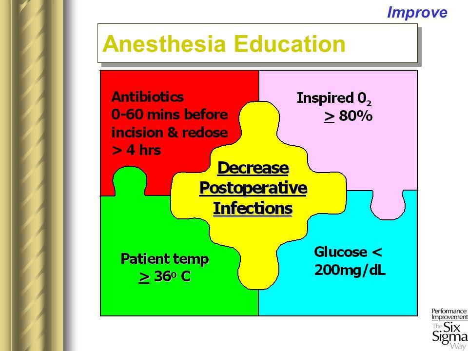 Improve Anesthesia Education