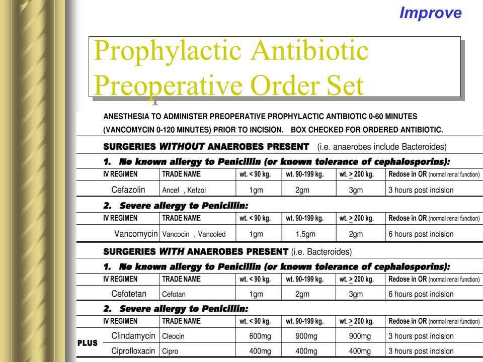 Improve Prophylactic Antibiotic Preoperative Order Set