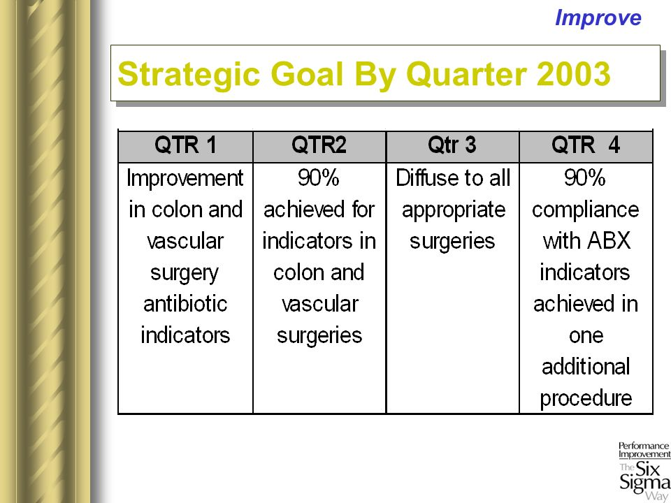 Strategic Goal By Quarter 2003 Improve