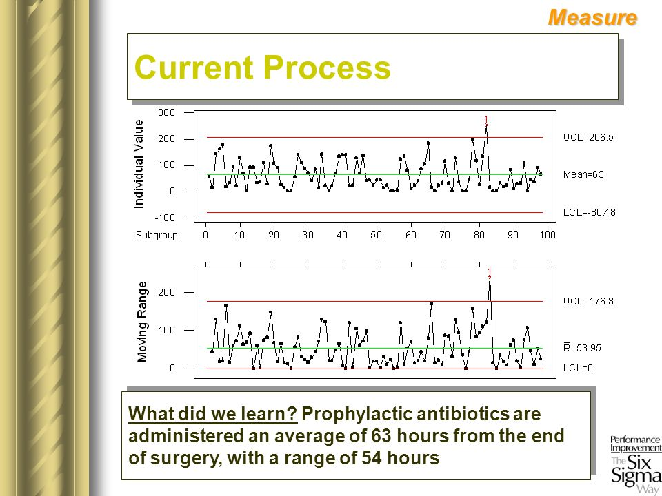 Measure What did we learn? Prophylactic antibiotics are administered an average of 63 hours from the end of surgery, with a range of 54 hours What did