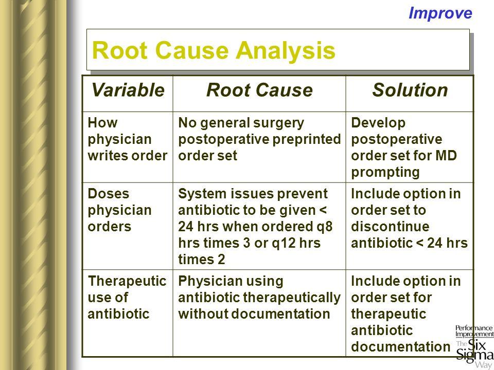 Improve VariableRoot CauseSolution How physician writes order No general surgery postoperative preprinted order set Develop postoperative order set fo