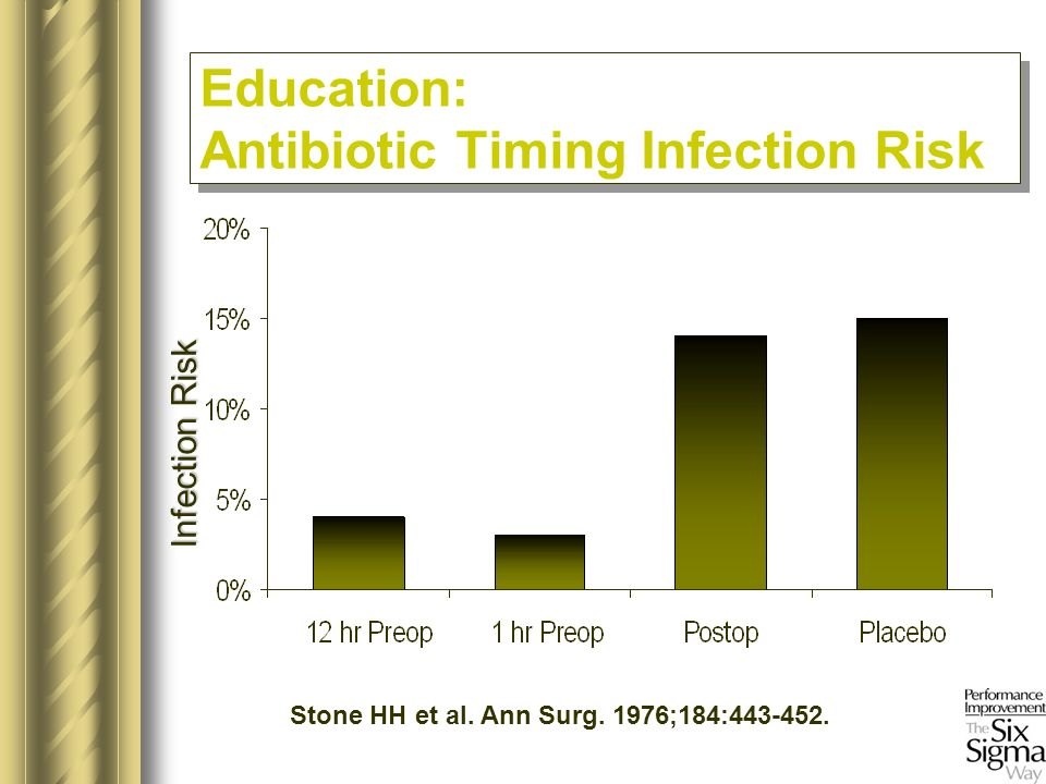 Stone HH et al. Ann Surg. 1976;184:443-452. Education: Antibiotic Timing Infection Risk Infection Risk