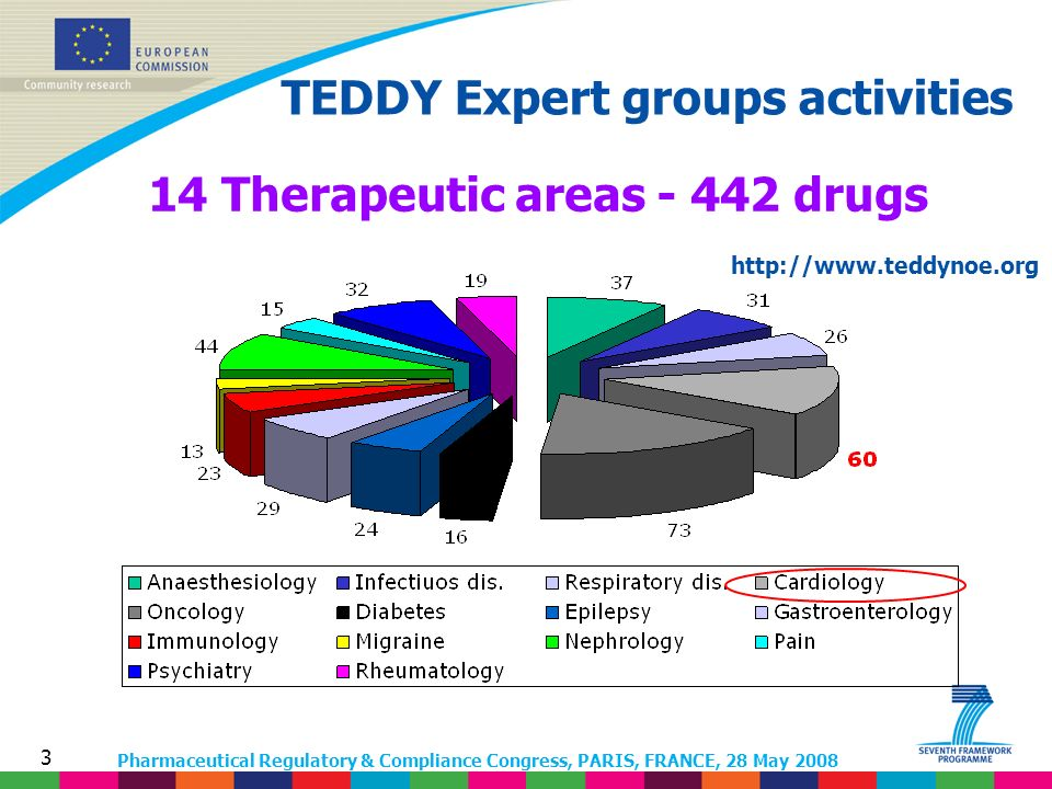 Pharmaceutical Regulatory & Compliance Congress, PARIS, FRANCE, 28 May 2008 3 14 Therapeutic areas - 442 drugs TEDDY Expert groups activities http://www.teddynoe.org