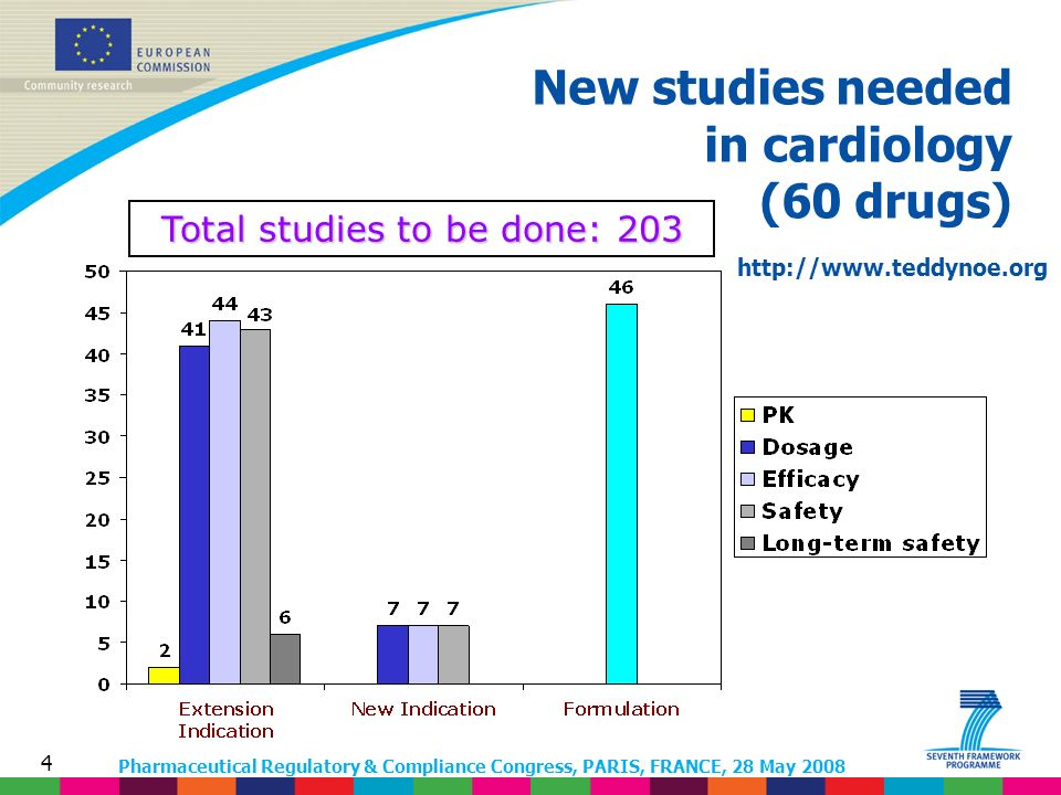 Pharmaceutical Regulatory & Compliance Congress, PARIS, FRANCE, 28 May 2008 4 New studies needed in cardiology (60 drugs) Total studies to be done: 203 http://www.teddynoe.org