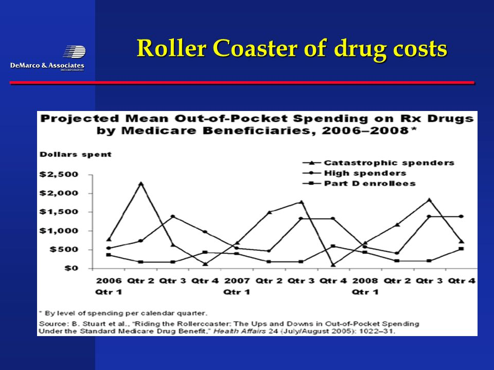 Roller Coaster of drug costs