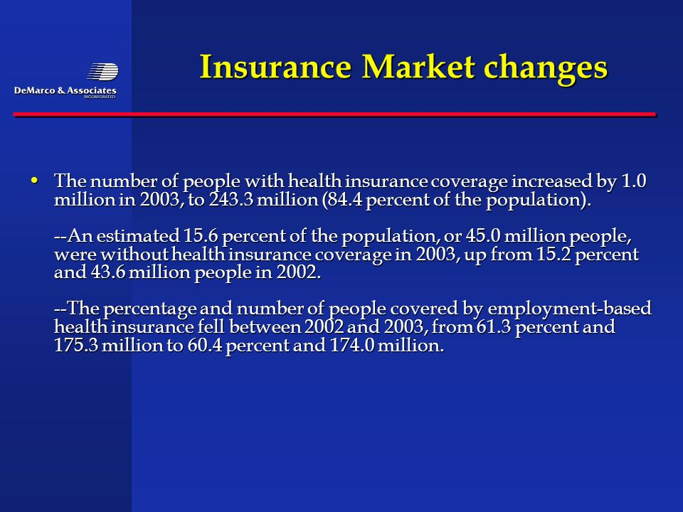 Insurance Market changes The number of people with health insurance coverage increased by 1.0 million in 2003, to 243.3 million (84.4 percent of the p