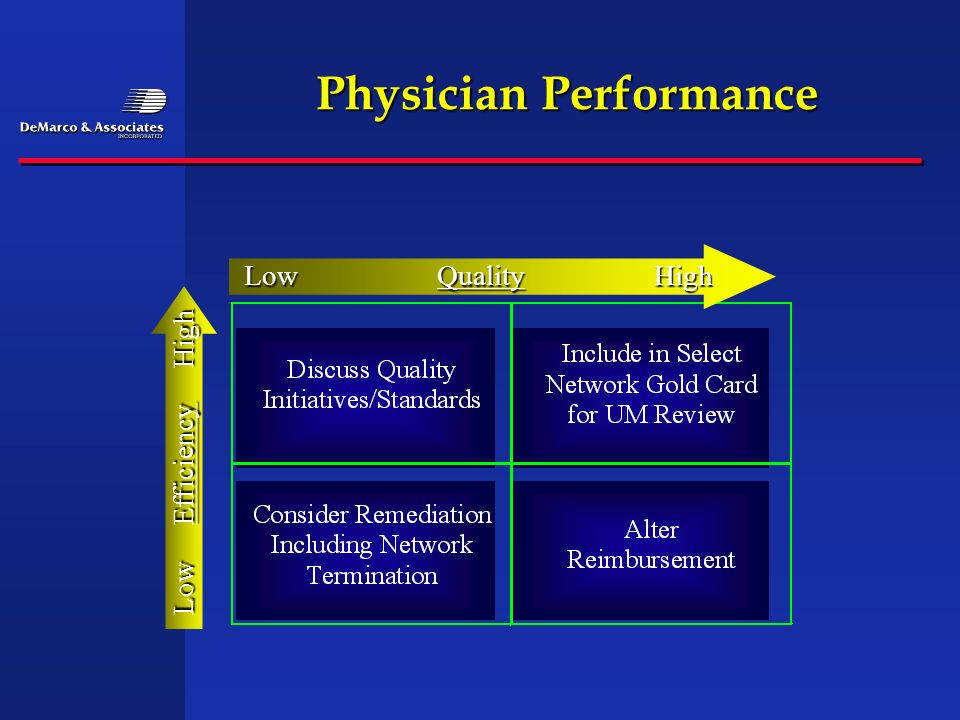Physician Performance LowQualityHigh LowEfficiencyHigh