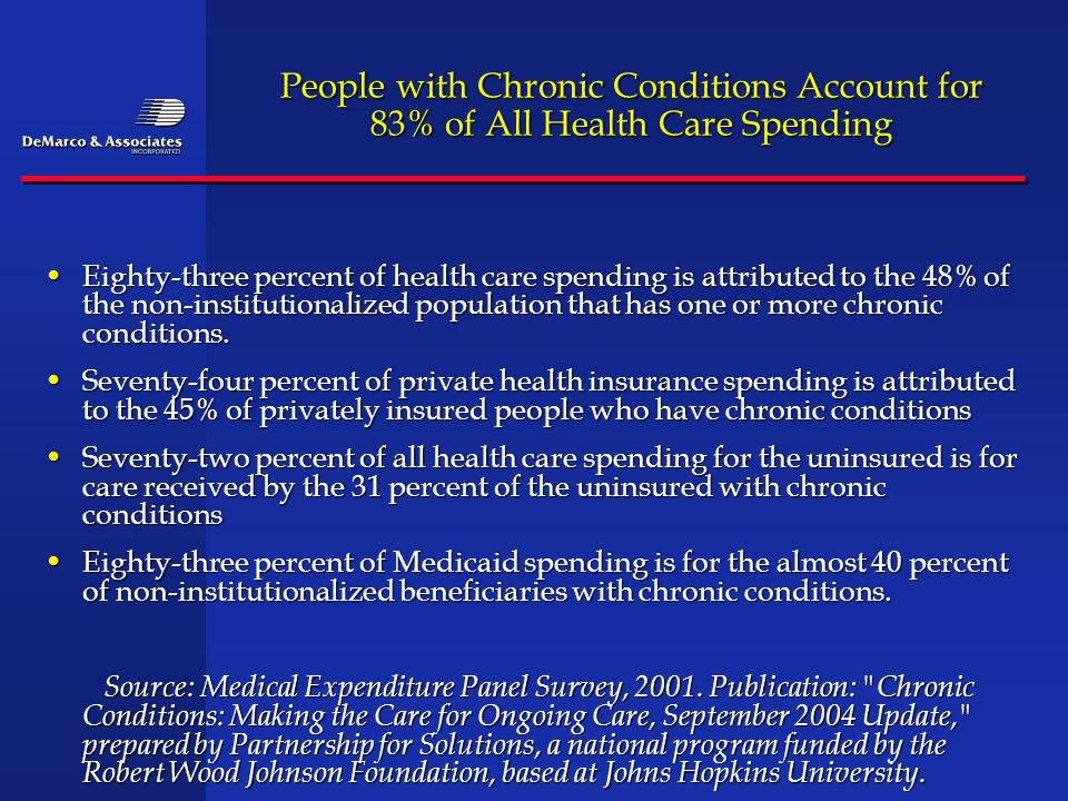 People with Chronic Conditions Account for 83% of All Health Care Spending Eighty-three percent of health care spending is attributed to the 48% of th