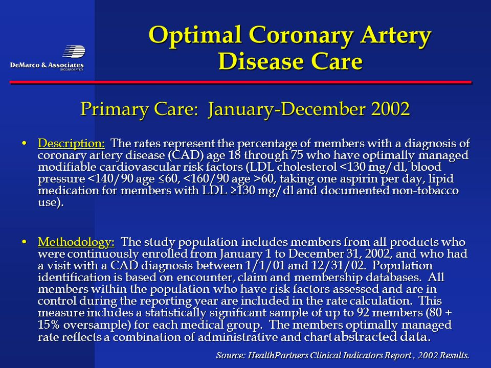 Optimal Coronary Artery Disease Care Source: HealthPartners Clinical Indicators Report, 2002 Results. Description: The rates represent the percentage