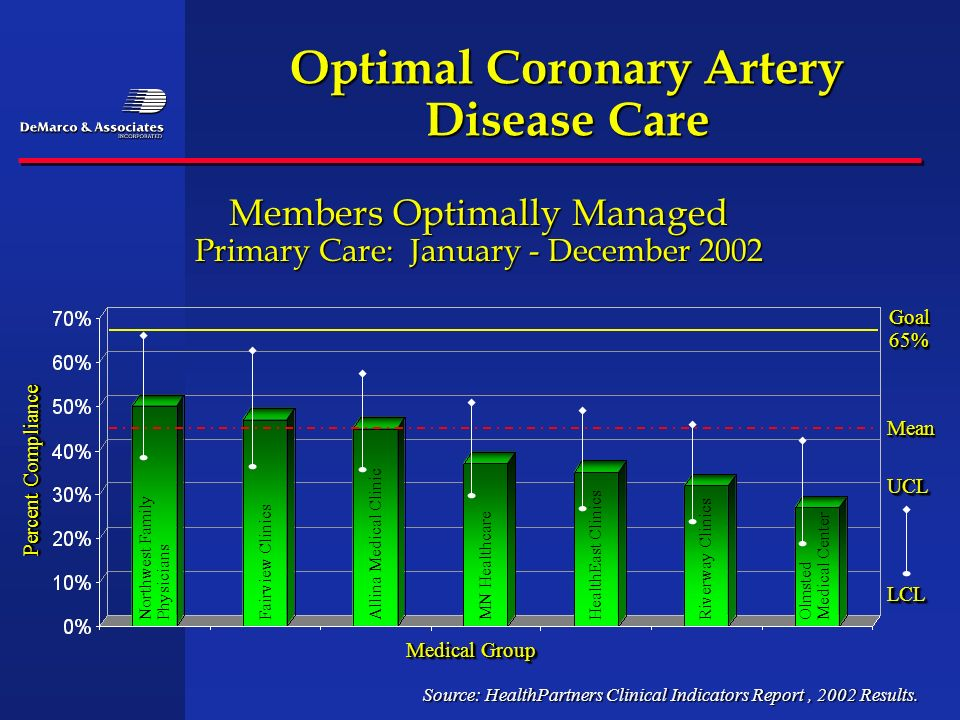 Optimal Coronary Artery Disease Care Members Optimally Managed Primary Care: January - December 2002 Source: HealthPartners Clinical Indicators Report