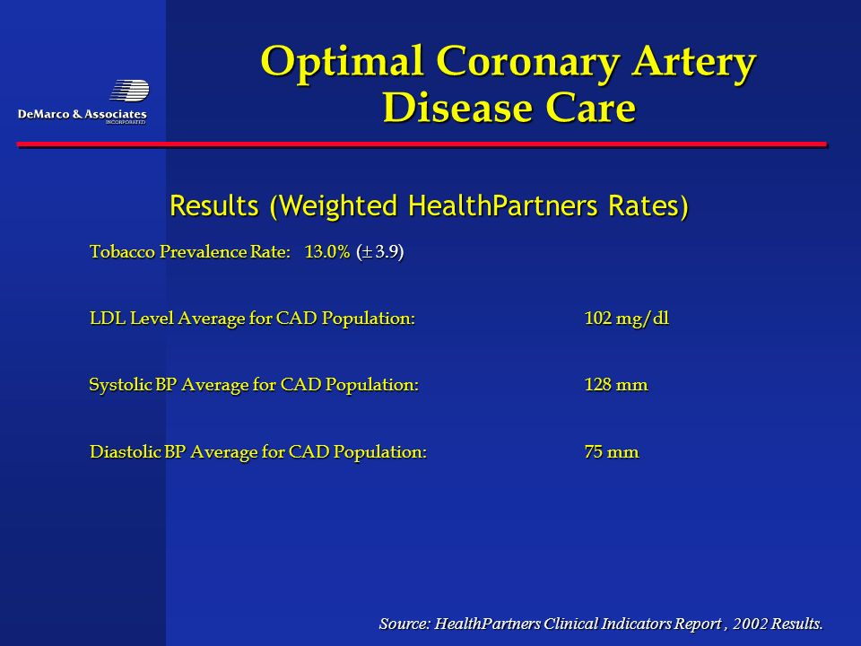 Optimal Coronary Artery Disease Care Tobacco Prevalence Rate:13.0% ( 3.9) LDL Level Average for CAD Population:102 mg/dl Systolic BP Average for CAD P