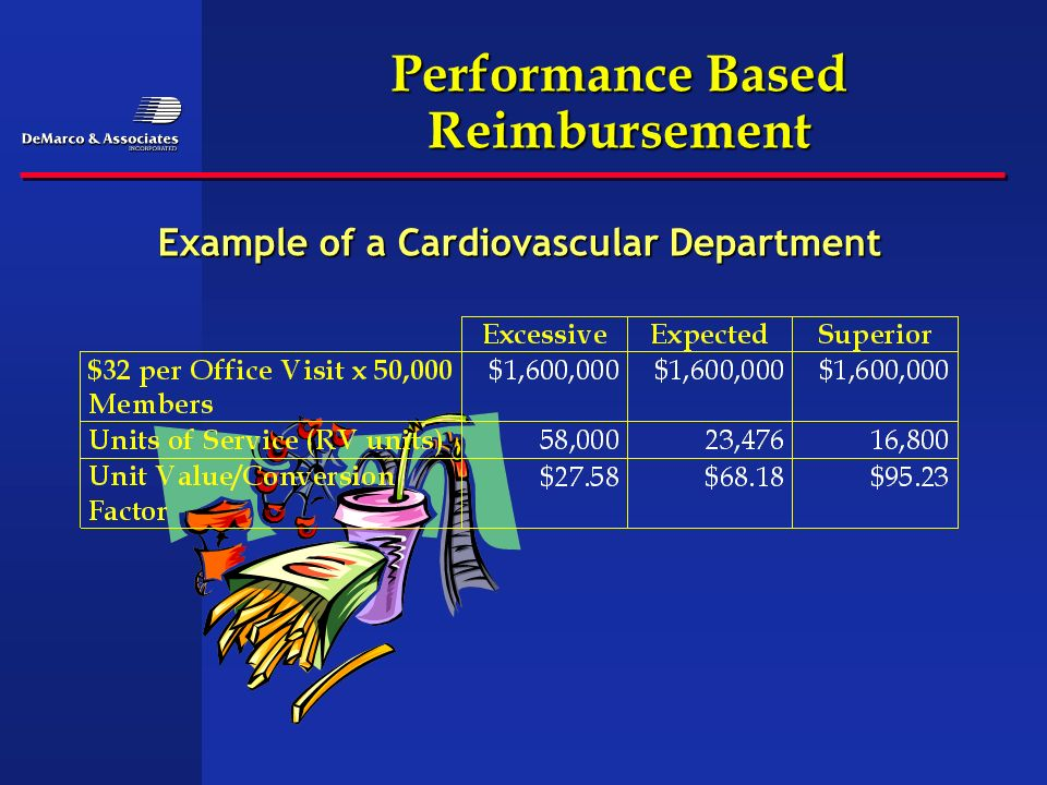 Performance Based Reimbursement Example of a Cardiovascular Department
