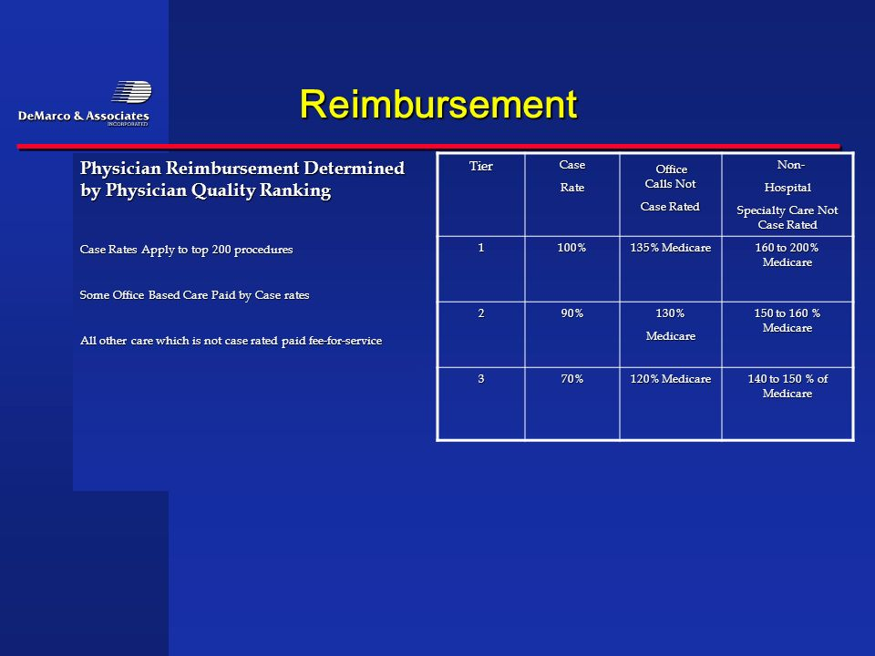 Reimbursement Physician Reimbursement Determined by Physician Quality Ranking Case Rates Apply to top 200 procedures Some Office Based Care Paid by Ca