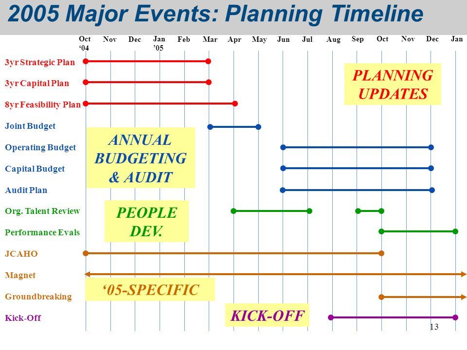 13 Oct 04 NovDecJan 05 FebMarAprMayJunJulAugSepOctNovDecJan 2005 Major Events: Planning Timeline 3yr Strategic Plan 3yr Capital Plan Joint Budget Oper