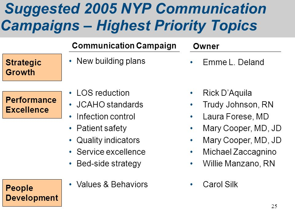 25 Suggested 2005 NYP Communication Campaigns – Highest Priority Topics LOS reduction JCAHO standards Infection control Patient safety Quality indicat