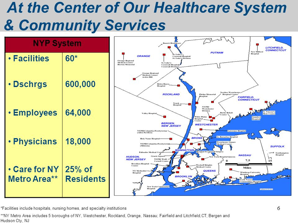 6 At the Center of Our Healthcare System & Community Services NYP System Facilities60* Dschrgs600,000 Employees64,000 Physicians18,000 Care for NY Met
