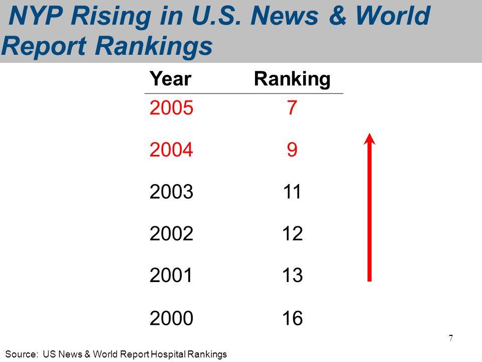 7 NYP Rising in U.S. News & World Report Rankings YearRanking 20057 20049 200311 200212 200113 200016 Source: US News & World Report Hospital Rankings