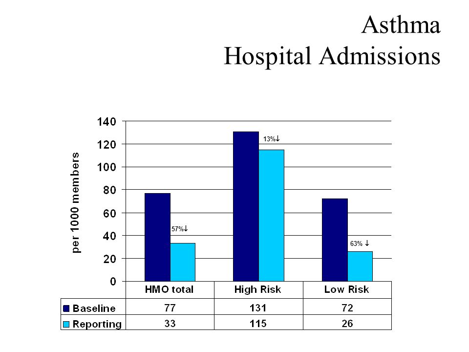 Asthma Hospital Admissions 57% 63% 13%