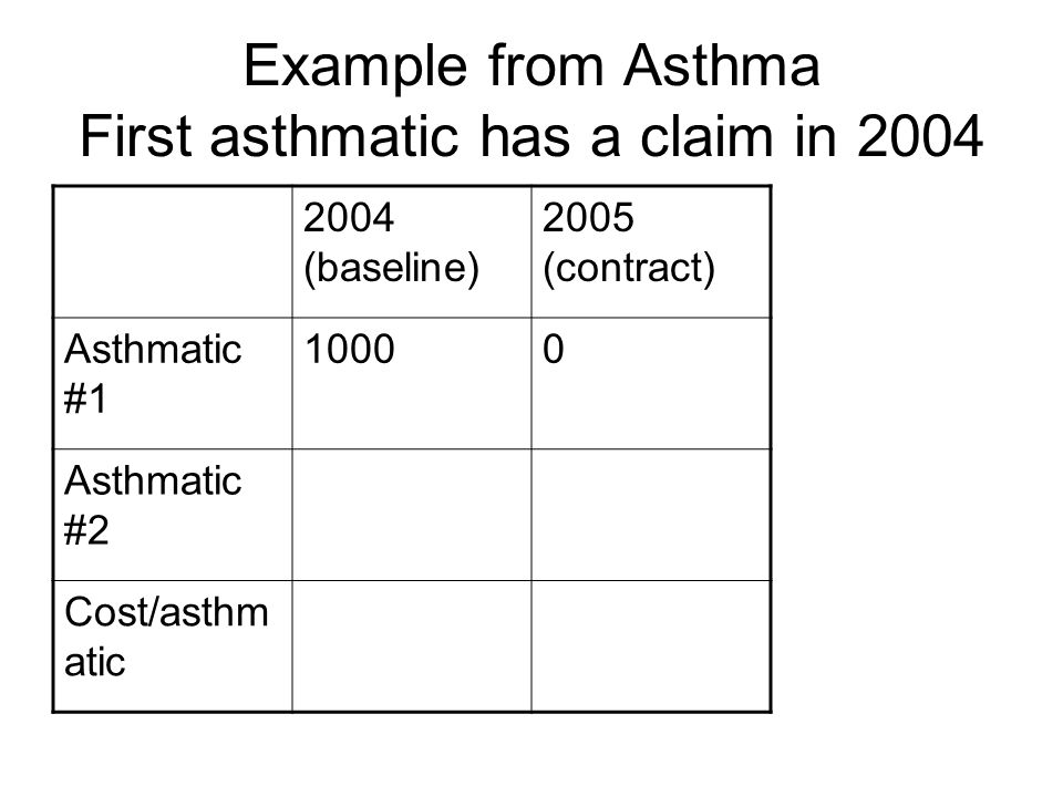 Example from Asthma Second asthmatic has a claim in 2005 2004 (baseline) 2005 (contract) Asthmatic #1 10000 Asthmatic #2 01000 Cost/asthm atic