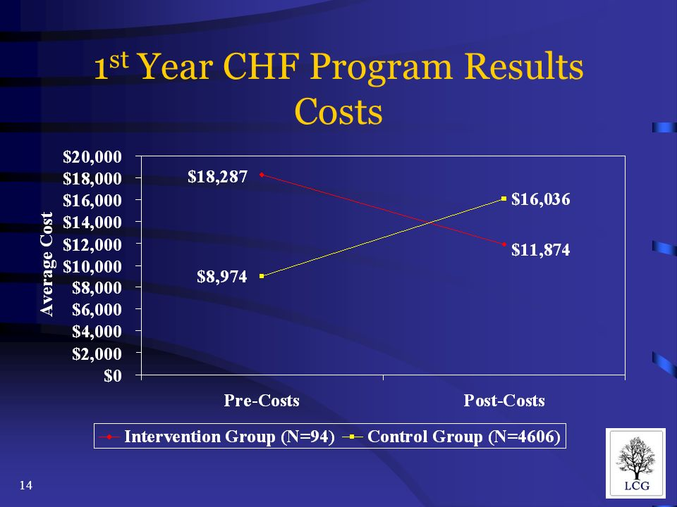 14 1 st Year CHF Program Results Costs