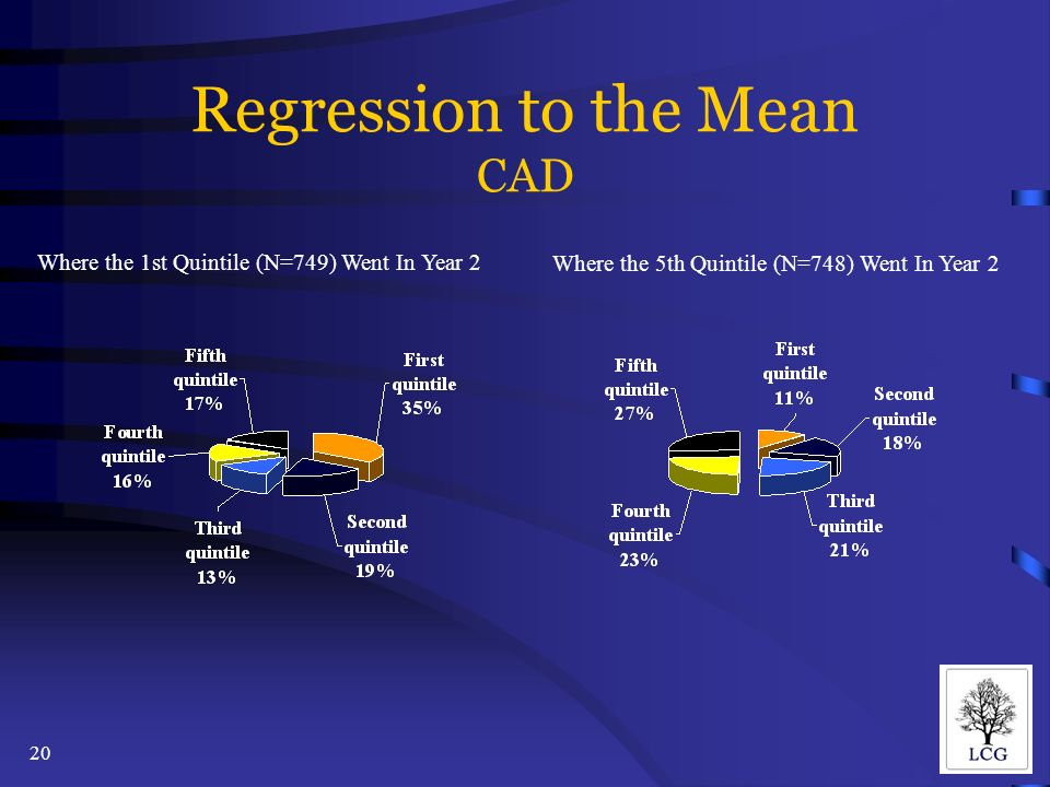 20 Regression to the Mean CAD Where the 1st Quintile (N=749) Went In Year 2 Where the 5th Quintile (N=748) Went In Year 2