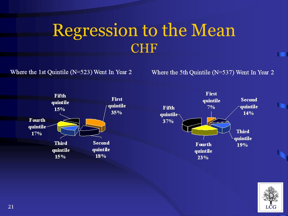 21 Regression to the Mean CHF Where the 1st Quintile (N=523) Went In Year 2 Where the 5th Quintile (N=537) Went In Year 2