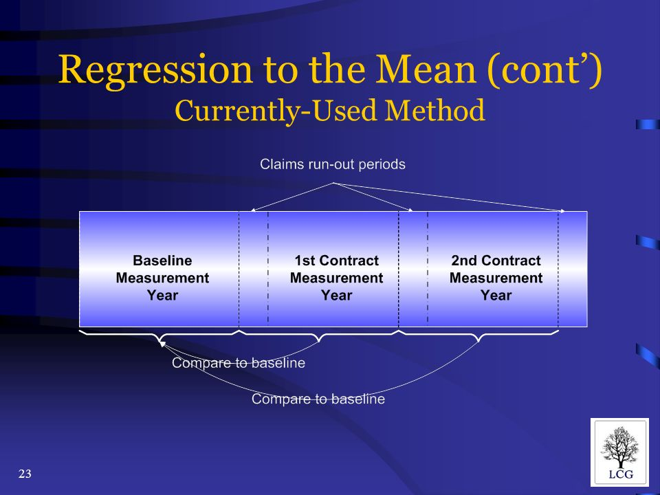 23 Regression to the Mean (cont) Currently-Used Method