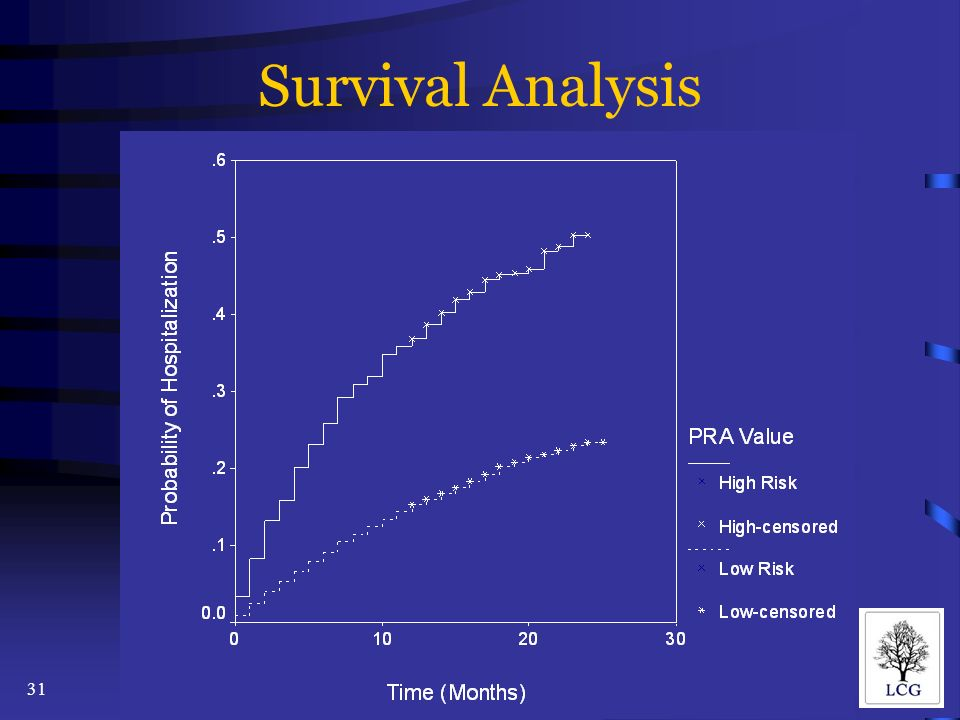 31 Survival Analysis