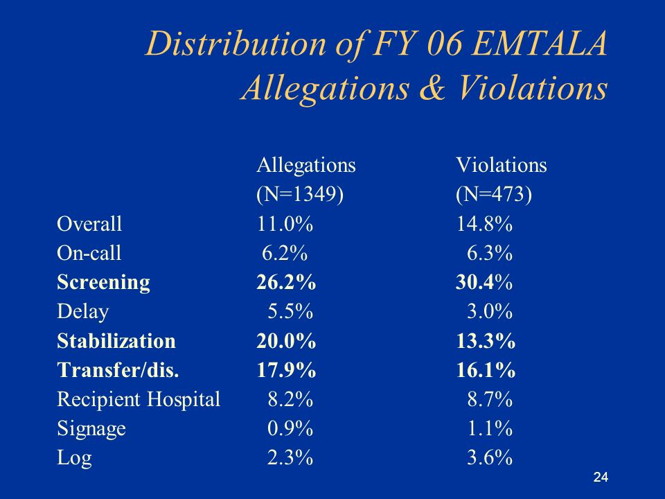 24 Distribution of FY 06 EMTALA Allegations & Violations AllegationsViolations (N=1349)(N=473) Overall 11.0%14.8% On-call 6.2% 6.3% Screening26.2%30.4% Delay 5.5% 3.0% Stabilization20.0%13.3% Transfer/dis.17.9%16.1% Recipient Hospital 8.2% 8.7% Signage 0.9% 1.1% Log 2.3% 3.6%