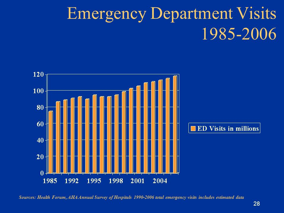 28 Emergency Department Visits 1985-2006 Sources: Health Forum, AHA Annual Survey of Hospitals 1990-2006 total emergency visits includes estimated data