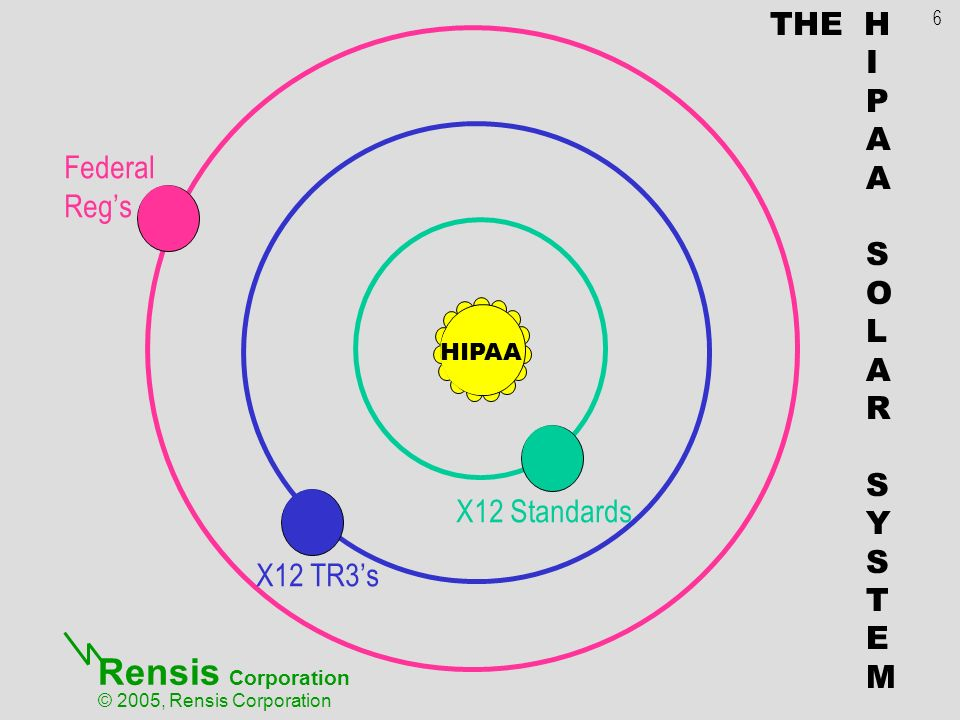 Rensis Corporation © 2005, Rensis Corporation HIPAA X12 Standards X12 TR3s Federal Regs 6 THE H I P A S O L A R S Y S T E M